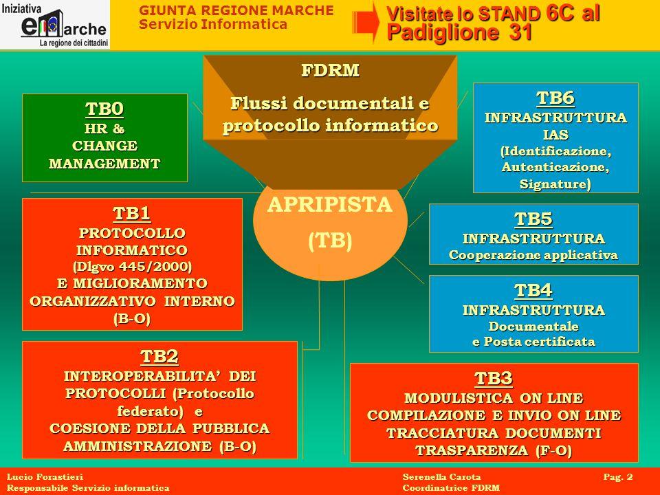 APRIPISTA (TB) FDRM Flussi documentali e protocollo informatico TB6