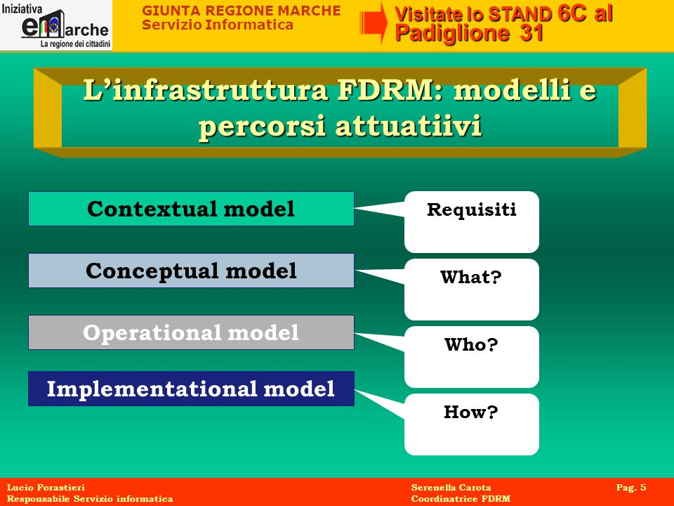 L'infrastruttura FDRM: modelli e percorsi attuatiivi