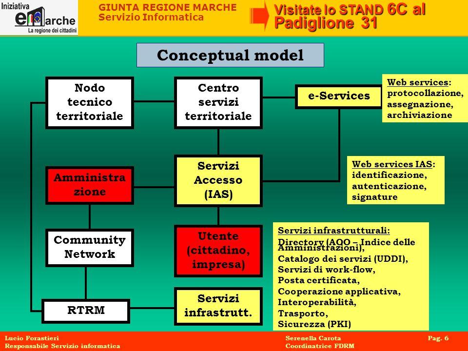 Conceptual model Nodo tecnico territoriale Centro servizi territoriale