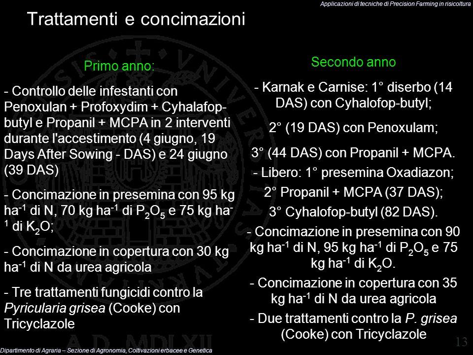 Trattamenti e concimazioni