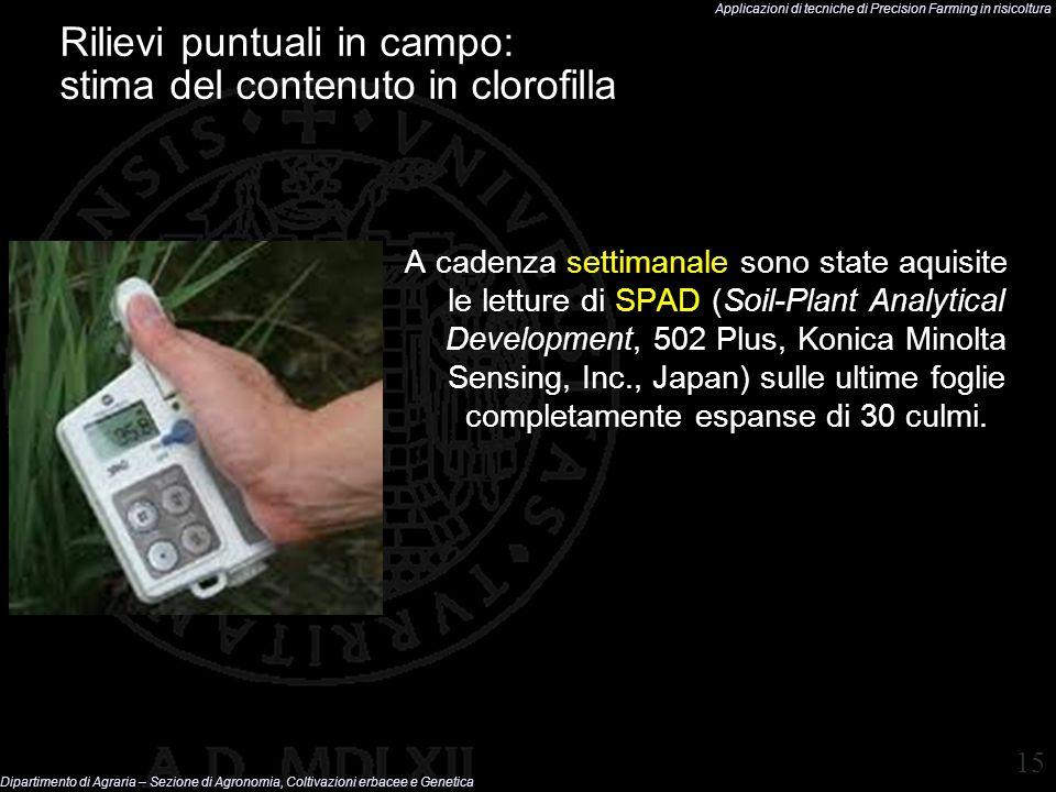 Rilievi puntuali in campo: stima del contenuto in clorofilla