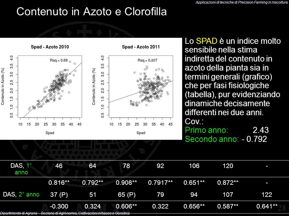 Contenuto in Azoto e Clorofilla