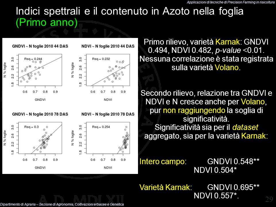Indici spettrali e il contenuto in Azoto nella foglia (Primo anno)