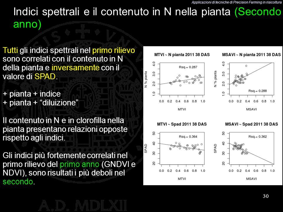 Indici spettrali e il contenuto in N nella pianta (Secondo anno)