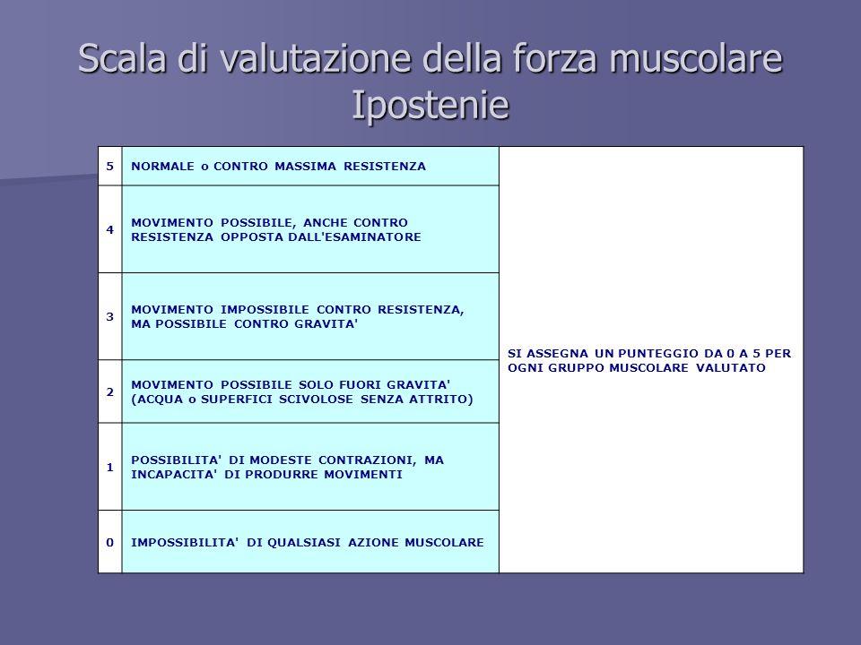 Scala di valutazione della forza muscolare Ipostenie