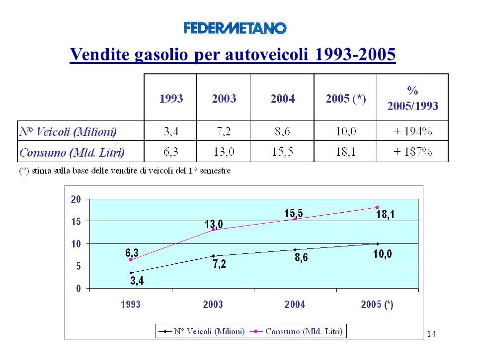 Vendite gasolio per autoveicoli 1993-2005