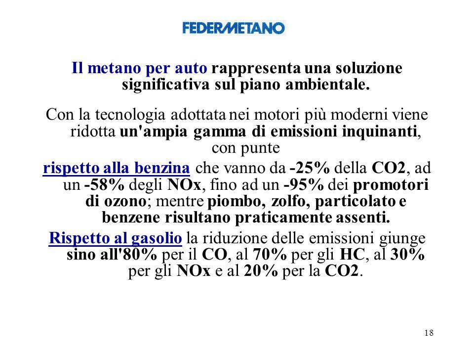 Il metano per auto rappresenta una soluzione significativa sul piano ambientale.