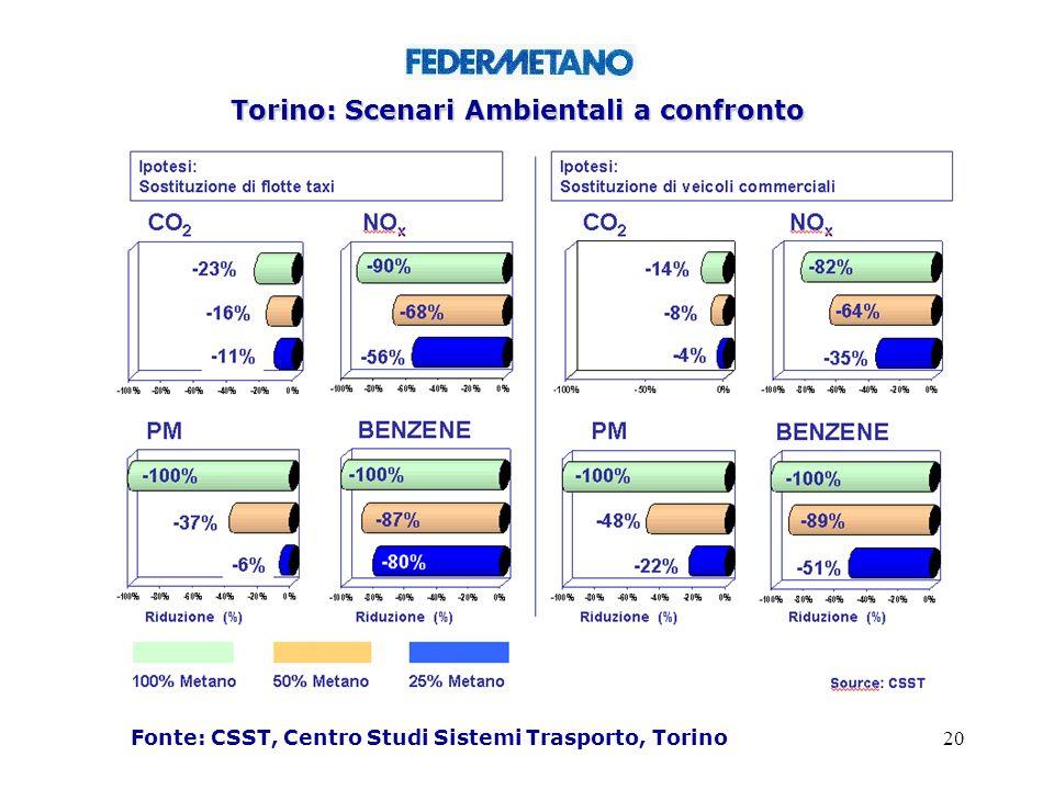 Torino: Scenari Ambientali a confronto