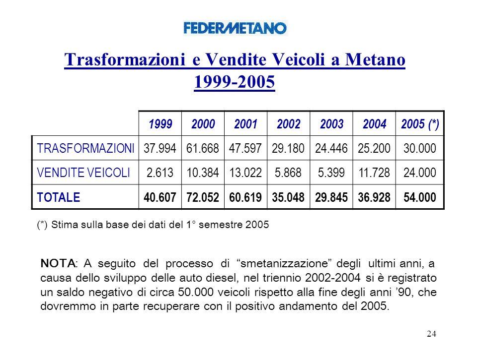Trasformazioni e Vendite Veicoli a Metano 1999-2005