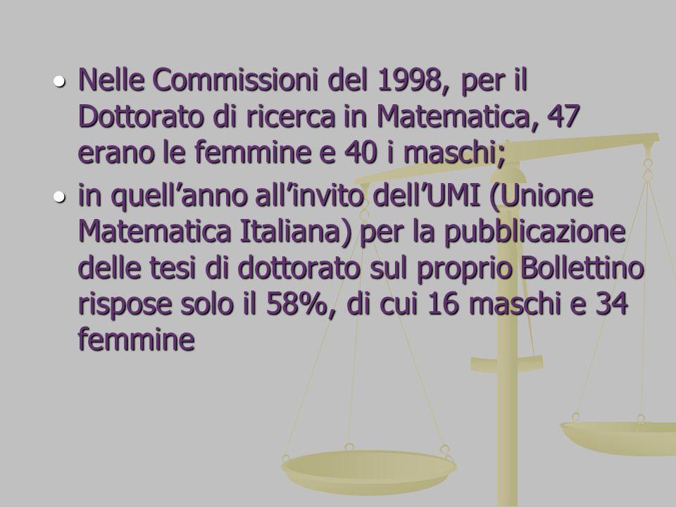 Nelle Commissioni del 1998, per il Dottorato di ricerca in Matematica, 47 erano le femmine e 40 i maschi;