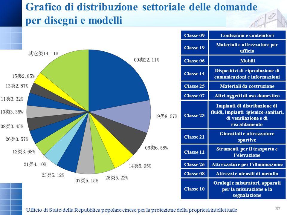 Grafico di distribuzione settoriale delle domande per disegni e modelli