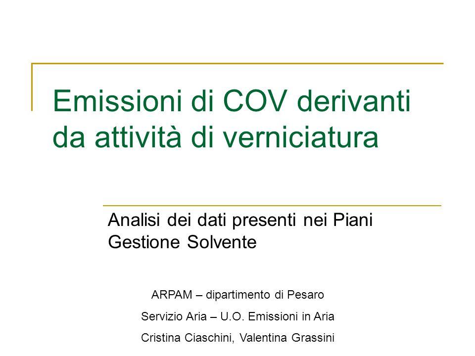 Emissioni di COV derivanti da attività di verniciatura