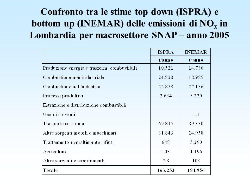 Confronto tra le stime top down (ISPRA) e bottom up (INEMAR) delle emissioni di NOx in Lombardia per macrosettore SNAP – anno 2005