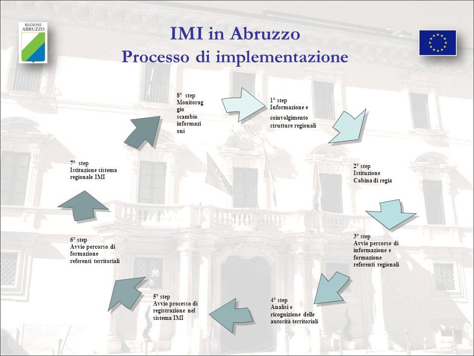 IMI in Abruzzo Processo di implementazione