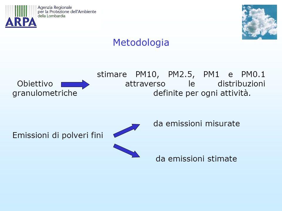 Metodologia stimare PM10, PM2.5, PM1 e PM0.1 attraverso le distribuzioni granulometriche definite per ogni attività.
