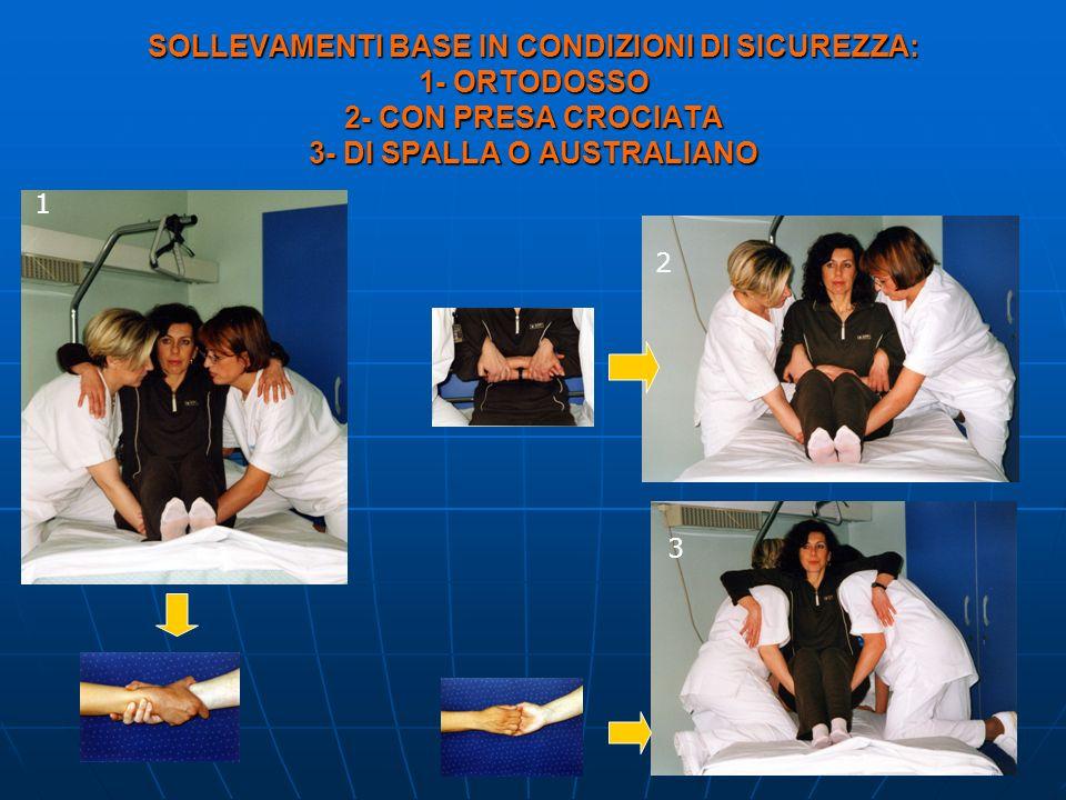 SOLLEVAMENTI BASE IN CONDIZIONI DI SICUREZZA: 1- ORTODOSSO 2- CON PRESA CROCIATA 3- DI SPALLA O AUSTRALIANO