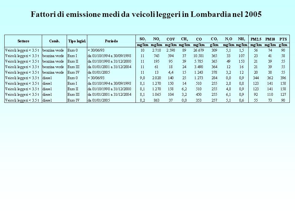 Fattori di emissione medi da veicoli leggeri in Lombardia nel 2005