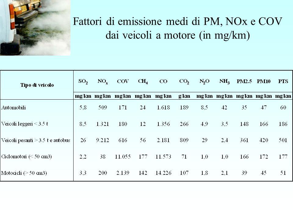 Fattori di emissione medi di PM, NOx e COV dai veicoli a motore (in mg/km)