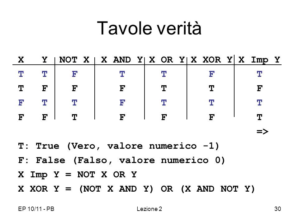 Tavole verità X Y NOT X X AND Y X OR Y X XOR Y X Imp Y T T F T T F T