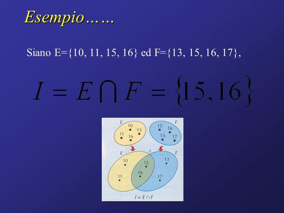 Esempio…… Siano E={10, 11, 15, 16} ed F={13, 15, 16, 17},