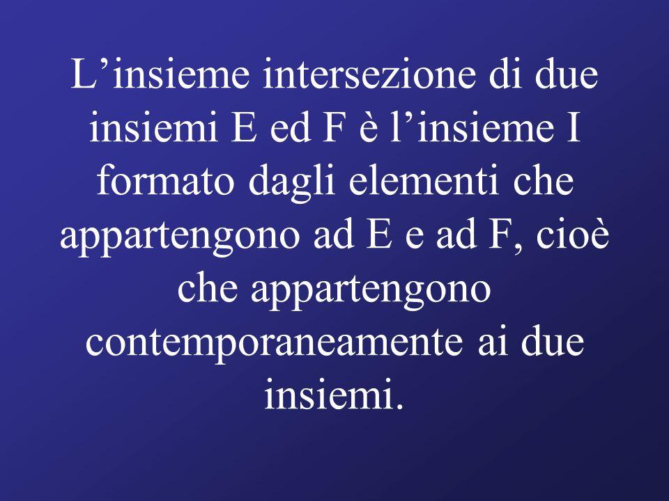 L'insieme intersezione di due insiemi E ed F è l'insieme I formato dagli elementi che appartengono ad E e ad F, cioè che appartengono contemporaneamente ai due insiemi.