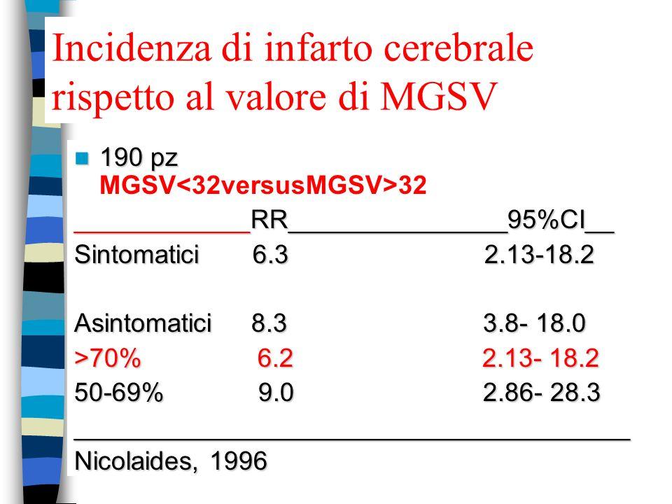 Incidenza di infarto cerebrale rispetto al valore di MGSV