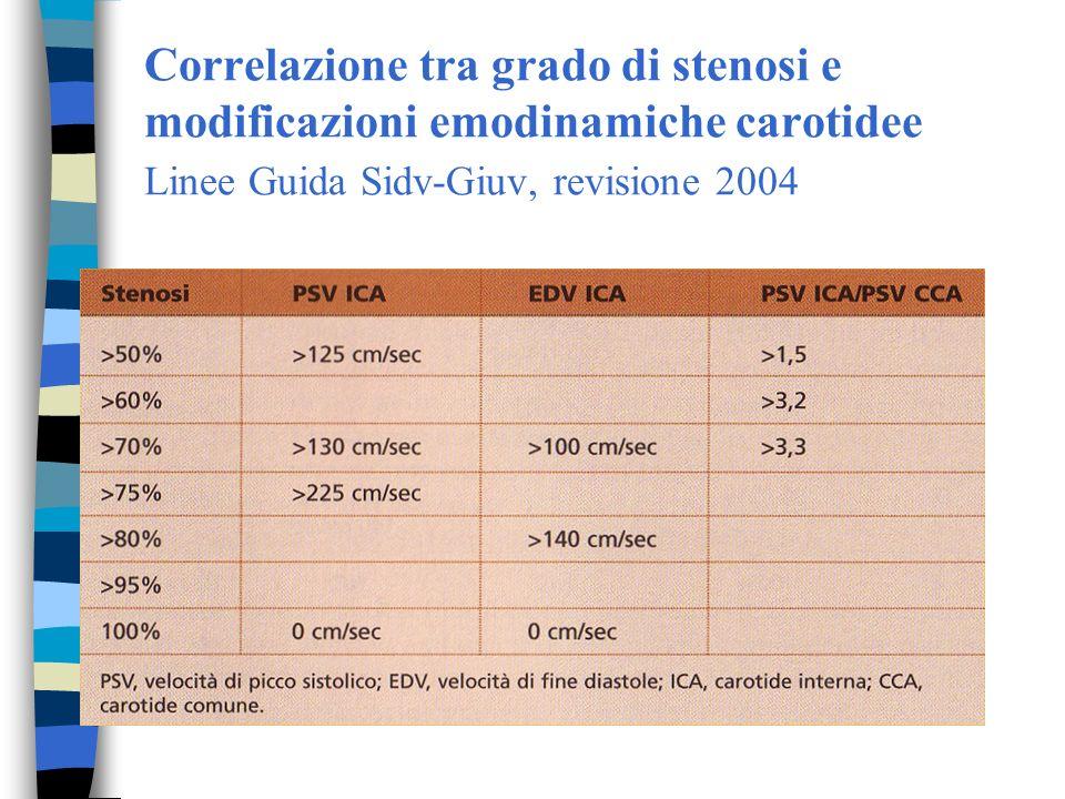 Correlazione tra grado di stenosi e modificazioni emodinamiche carotidee Linee Guida Sidv-Giuv, revisione 2004