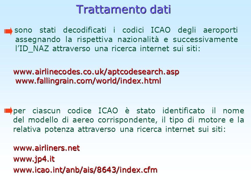 Trattamento dati