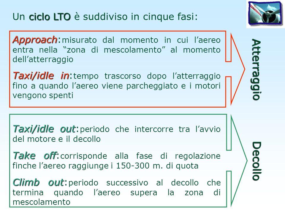 Atterraggio Decollo Un ciclo LTO è suddiviso in cinque fasi: