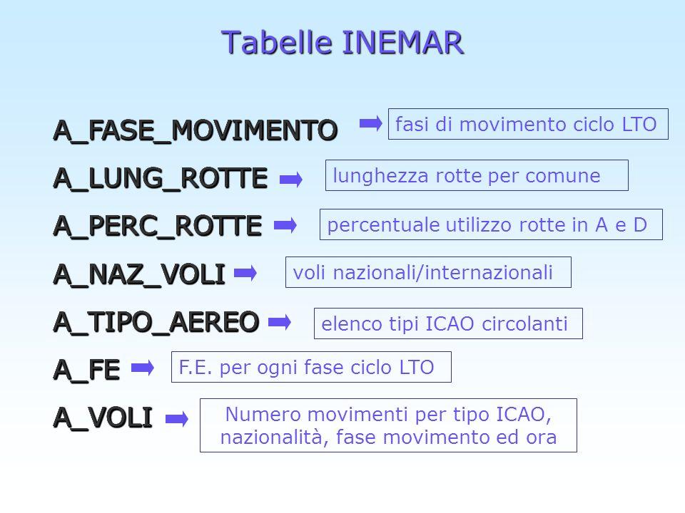 Numero movimenti per tipo ICAO, nazionalità, fase movimento ed ora