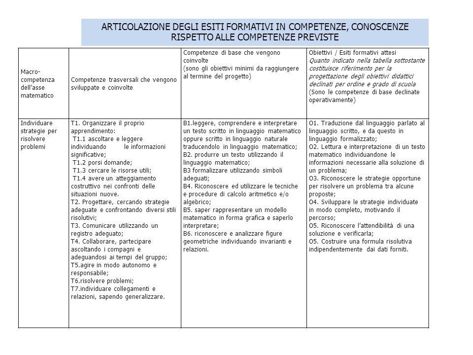 ARTICOLAZIONE DEGLI ESITI FORMATIVI IN COMPETENZE, CONOSCENZE RISPETTO ALLE COMPETENZE PREVISTE