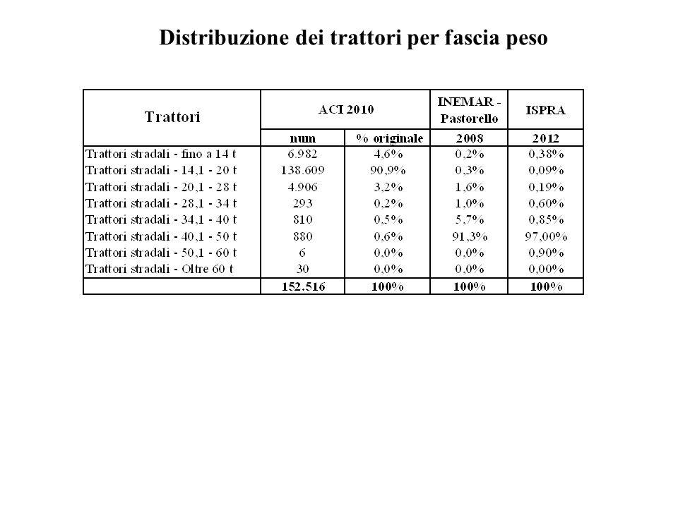 Distribuzione dei trattori per fascia peso