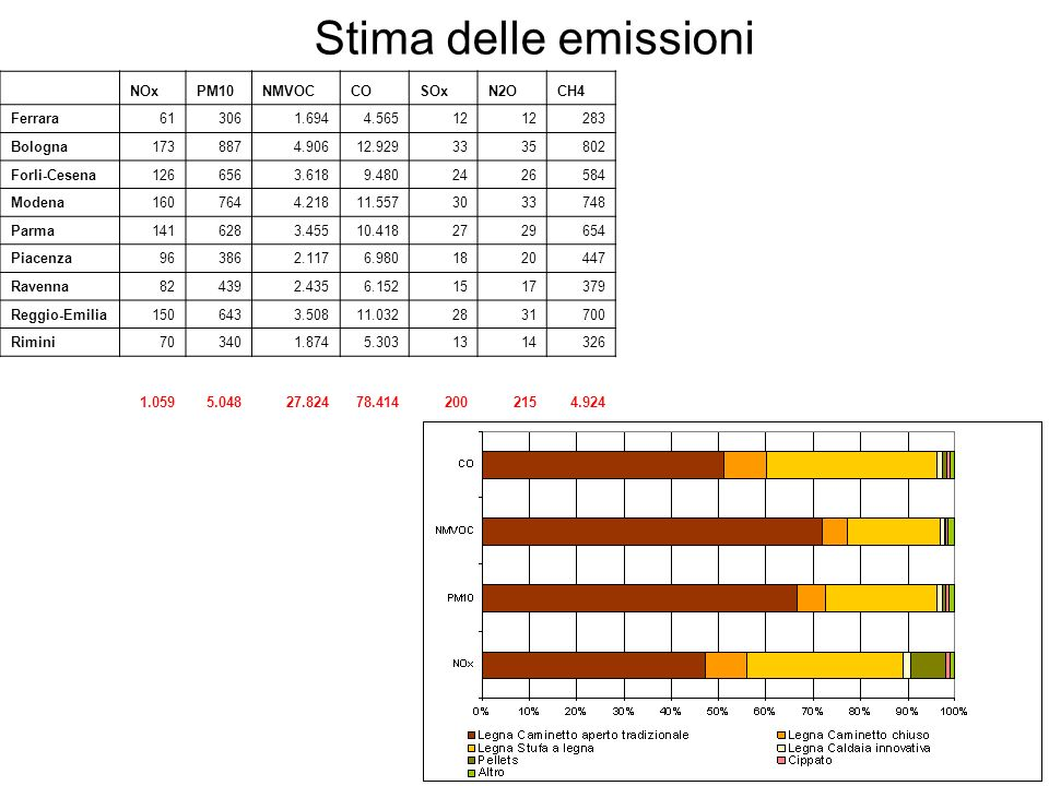 Stima delle emissioni NOx PM10 NMVOC CO SOx N2O CH4 Ferrara 61 306