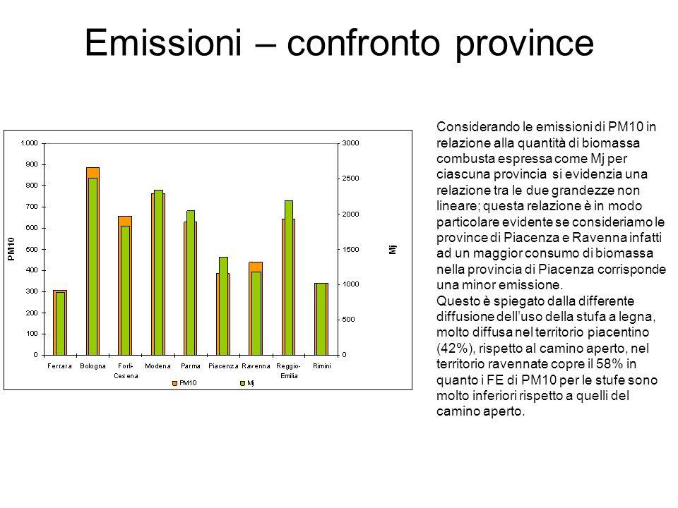 Emissioni – confronto province