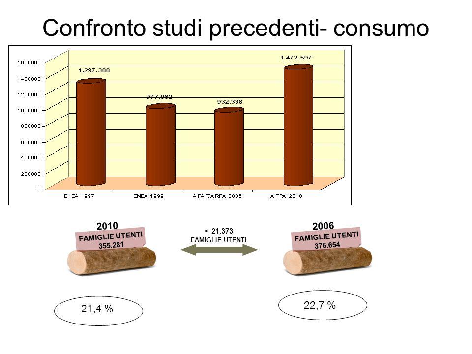 Confronto studi precedenti- consumo