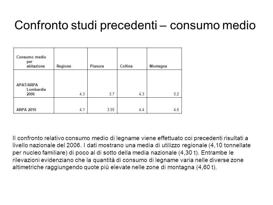 Confronto studi precedenti – consumo medio
