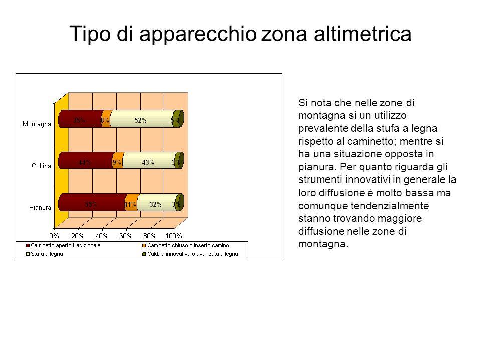 Tipo di apparecchio zona altimetrica
