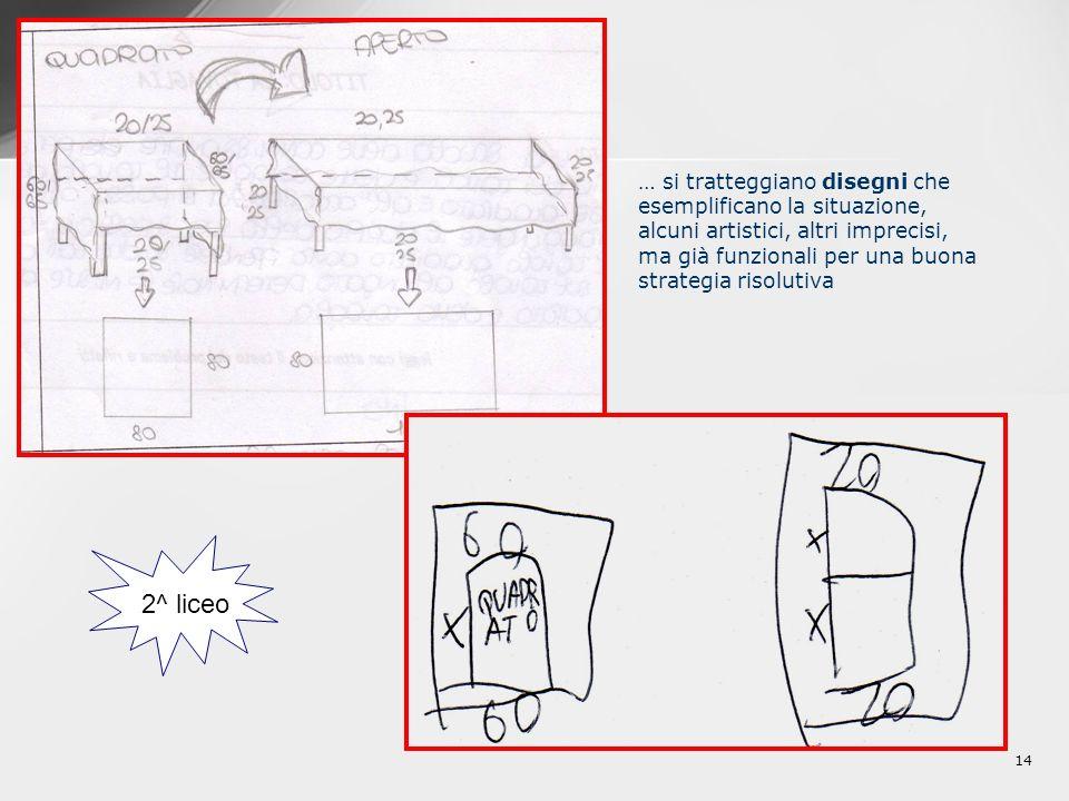 2^ liceo … si tratteggiano disegni che esemplificano la situazione,