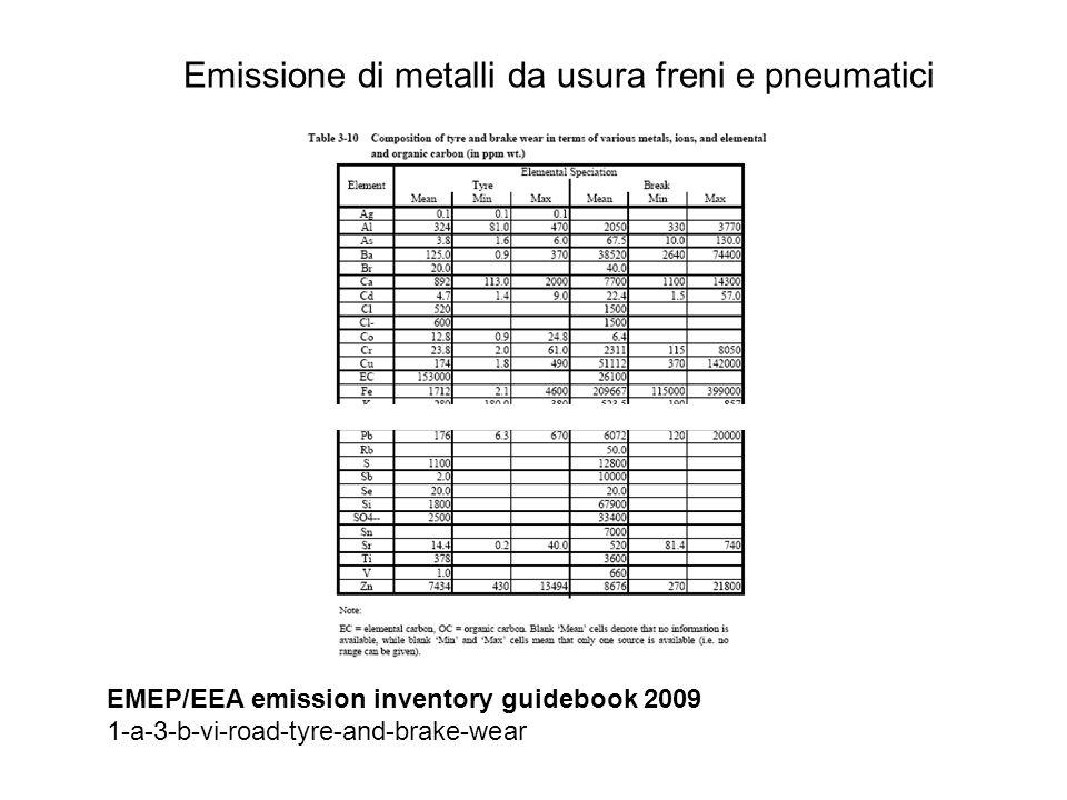 Emissione di metalli da usura freni e pneumatici