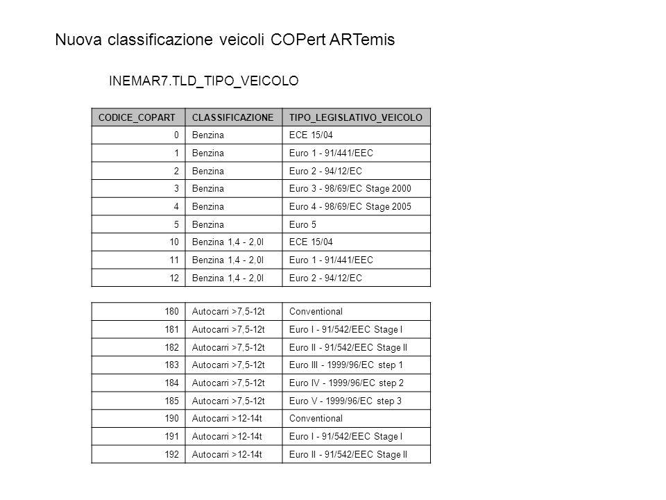 Nuova classificazione veicoli COPert ARTemis