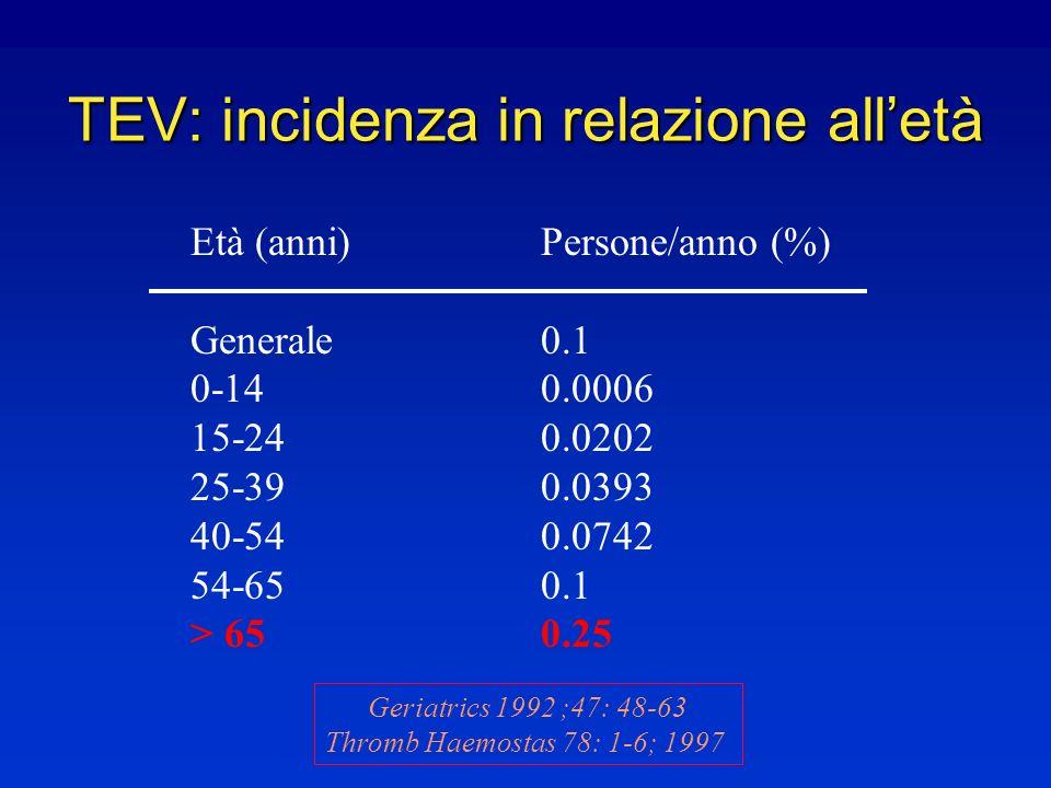 TEV: incidenza in relazione all'età