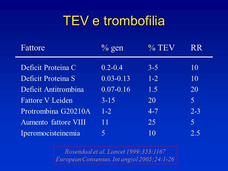 TEV e trombofilia Fattore % gen % TEV RR