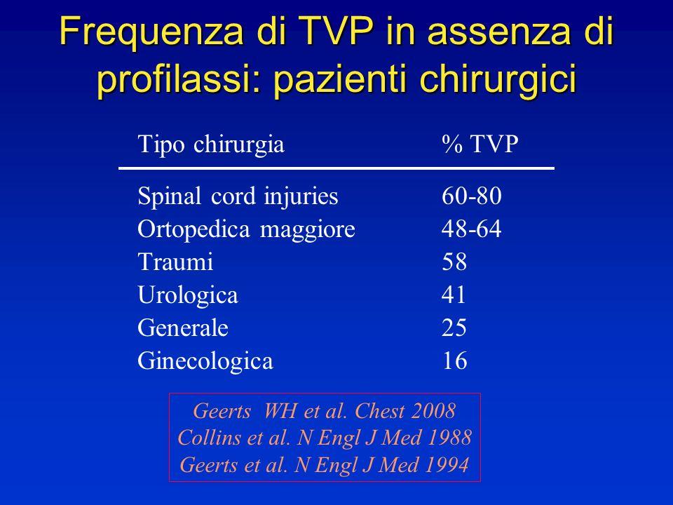 Frequenza di TVP in assenza di profilassi: pazienti chirurgici