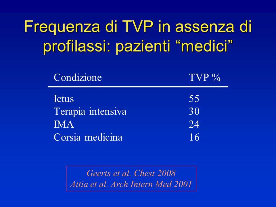 Frequenza di TVP in assenza di profilassi: pazienti medici