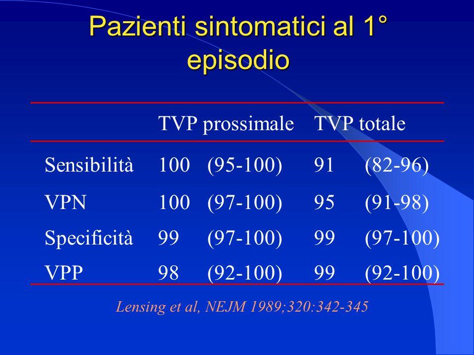Pazienti sintomatici al 1° episodio
