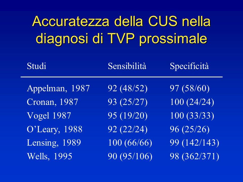 Accuratezza della CUS nella diagnosi di TVP prossimale