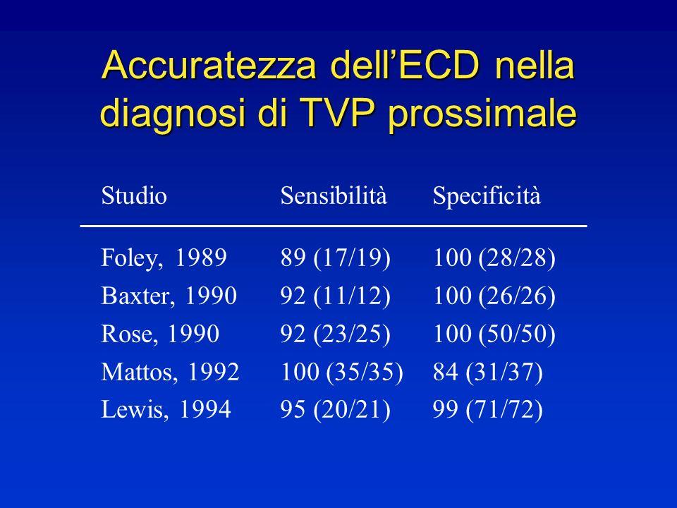 Accuratezza dell'ECD nella diagnosi di TVP prossimale