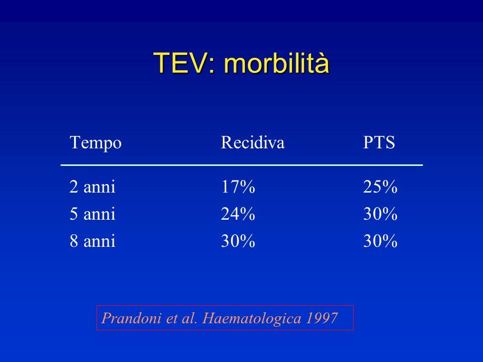 TEV: morbilità Tempo Recidiva PTS 2 anni 17% 25% 5 anni 24% 30%