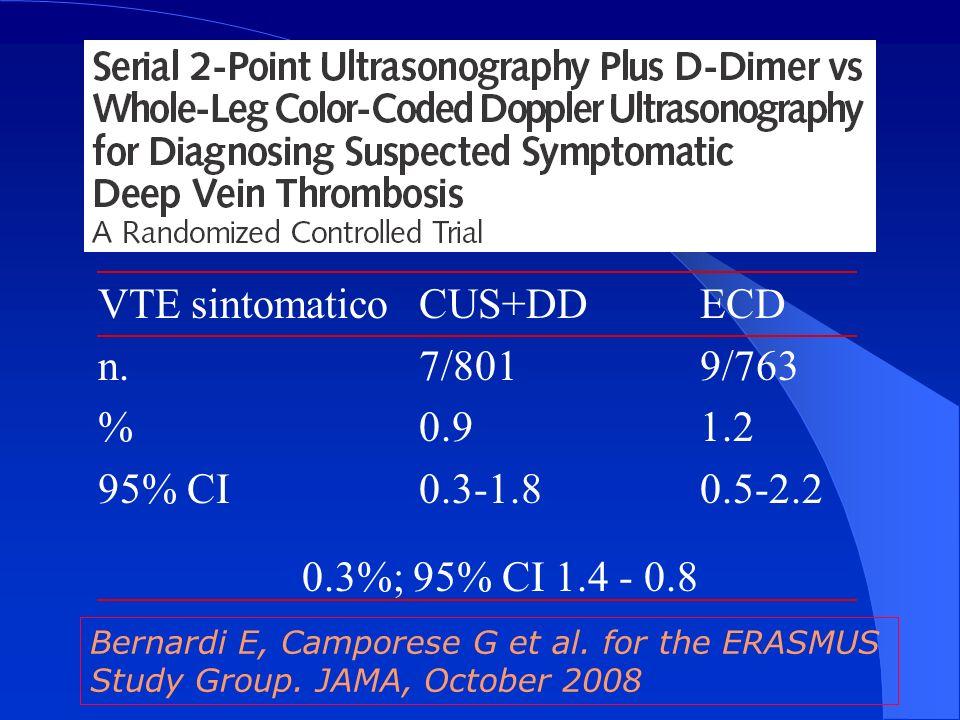 VTE sintomatico CUS+DD ECD n. 7/801 9/763 % 0.9 1.2