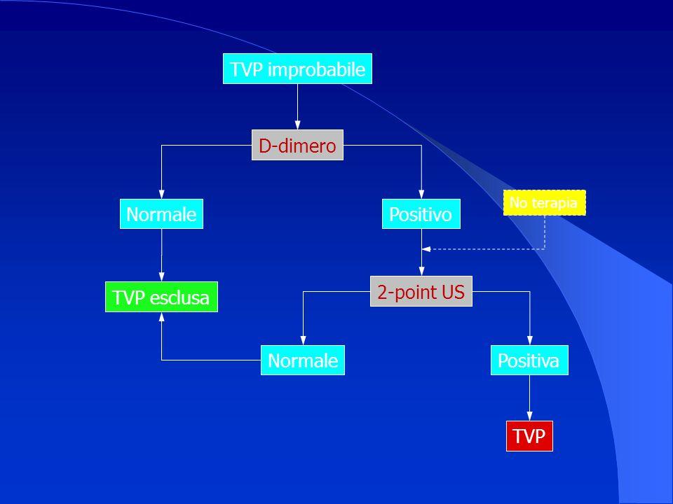 TVP improbabile D-dimero Normale Positivo TVP esclusa 2-point US